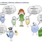 Про – и пребиотики.